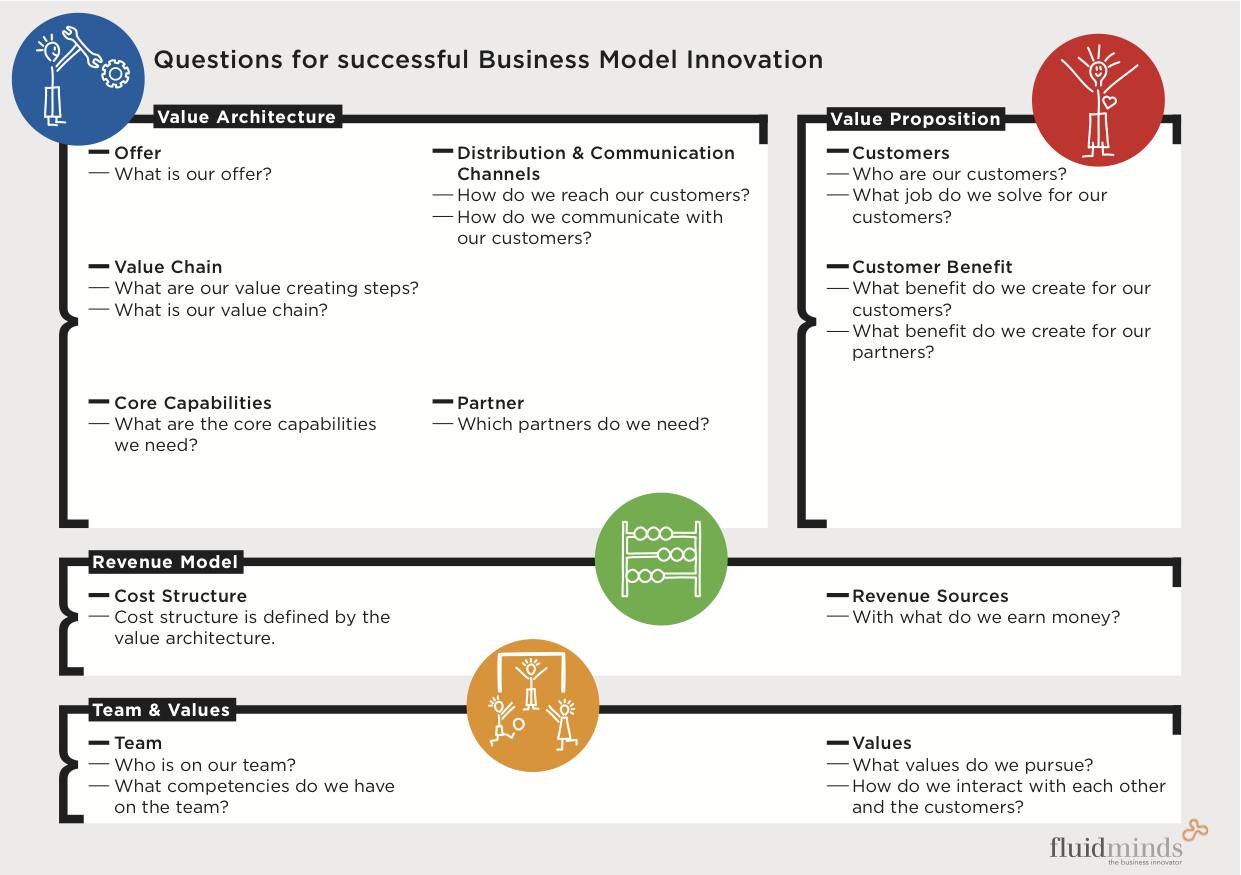 How to describe your business? Business model canvas by Patrick Staehler
