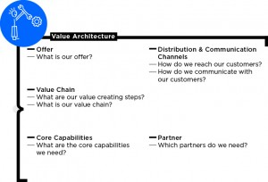 Value Architecture in the Business Model Canvas