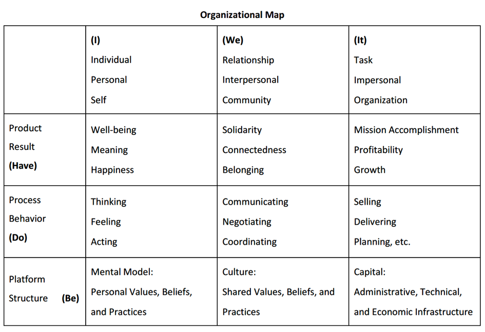 Organizational Map by Fred Kofmann