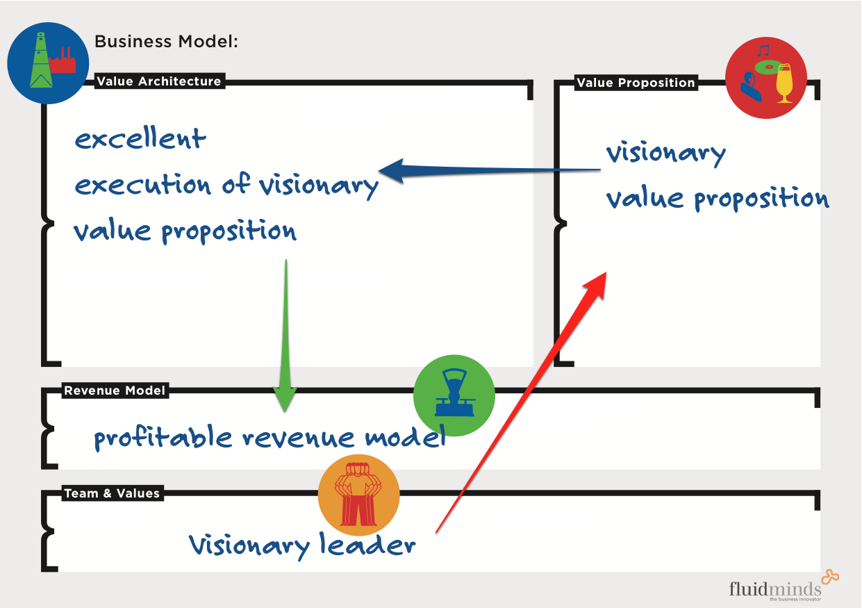 Value proposition business model innovation the passion for a visionary value proposition wajeb Choice Image