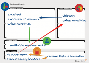 visionary leaders encourage visionary teams