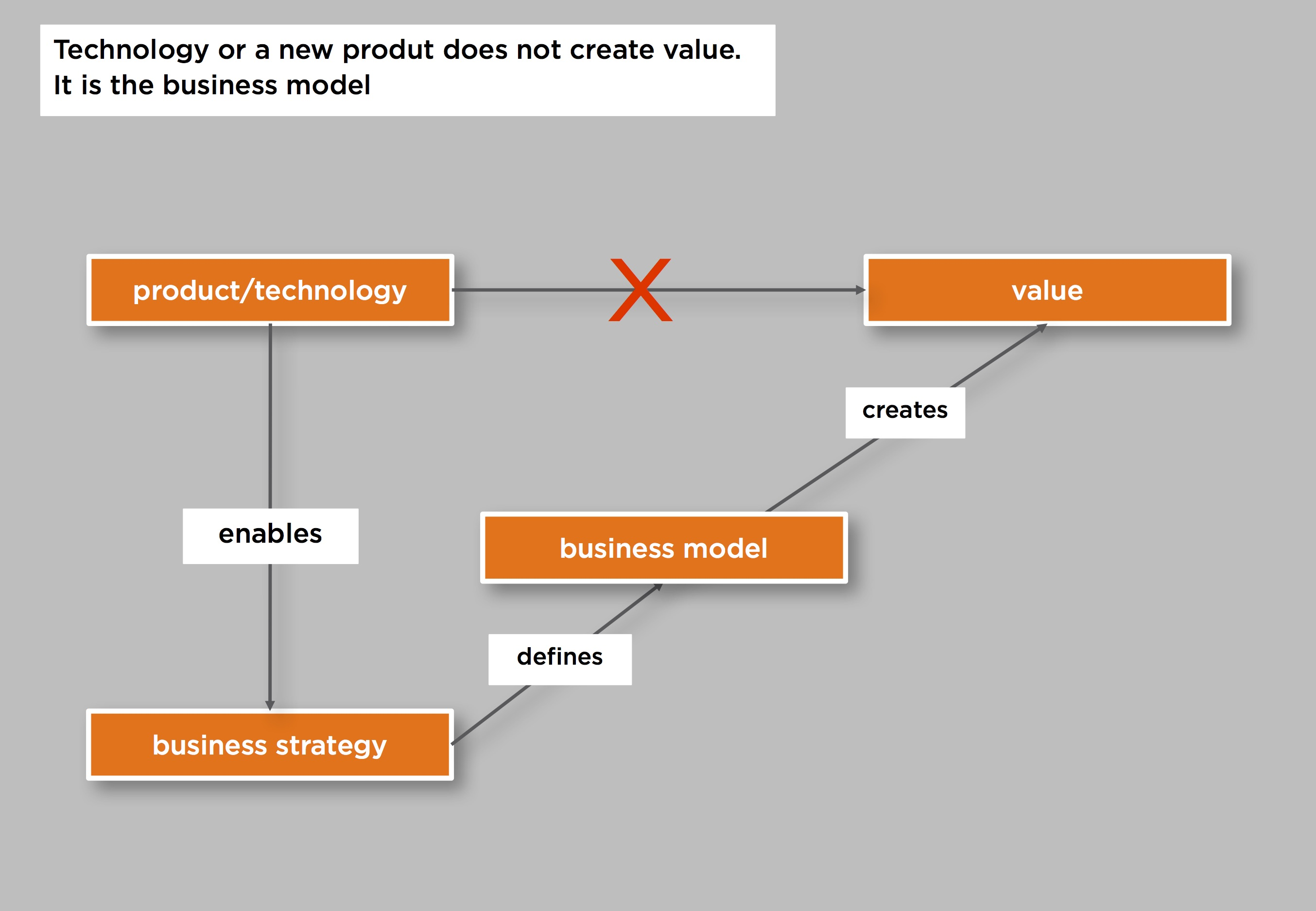 business model innovation a fresh approach to strategy