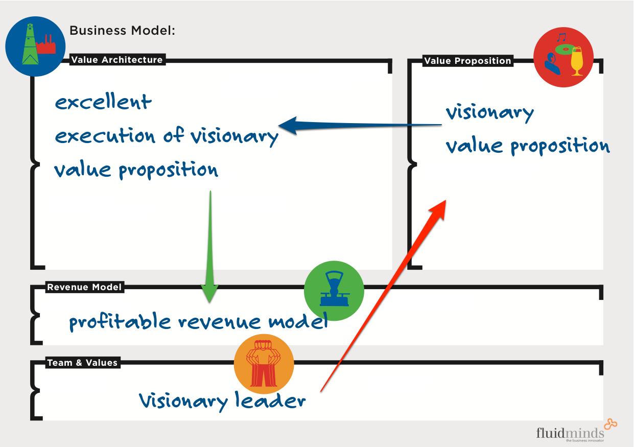 Value Proposition Business Model Innovation