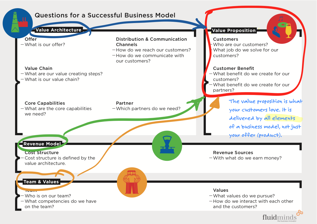 The Product Is Not The Value Proposition Business Model